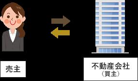 【売主】⇔【不動産会社(買主)】